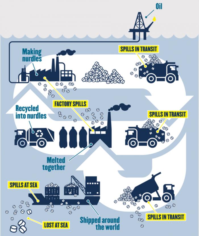 plastik forurening i Danmark - Plastic Change