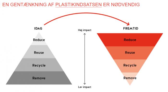 Plastikindsatser - Plastic Change