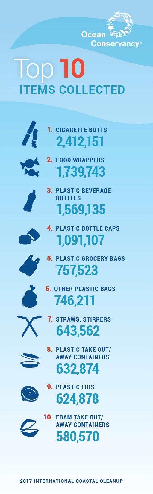 Plastik i havet i Europa - plastic change