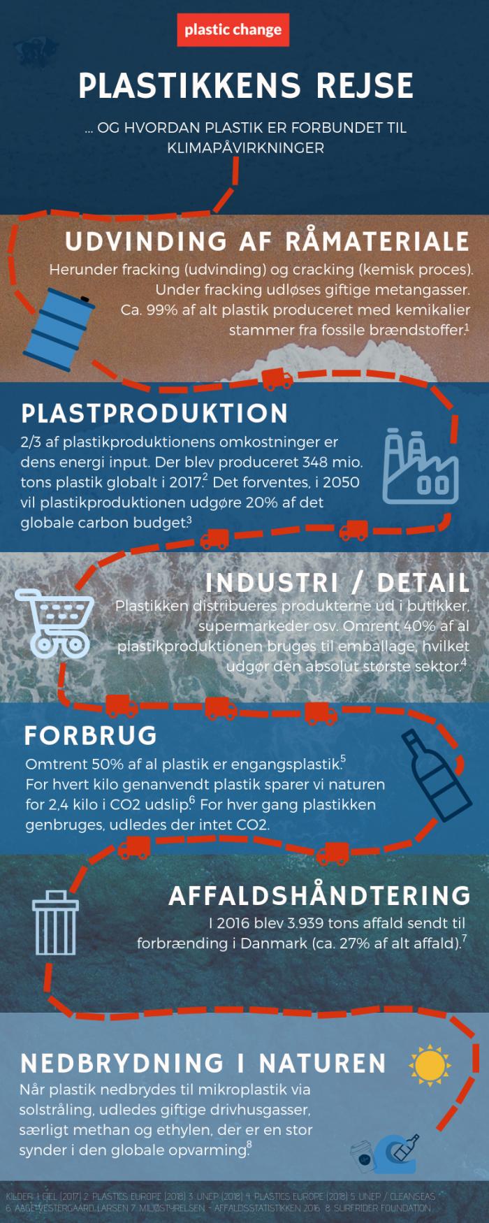 plastik og klima