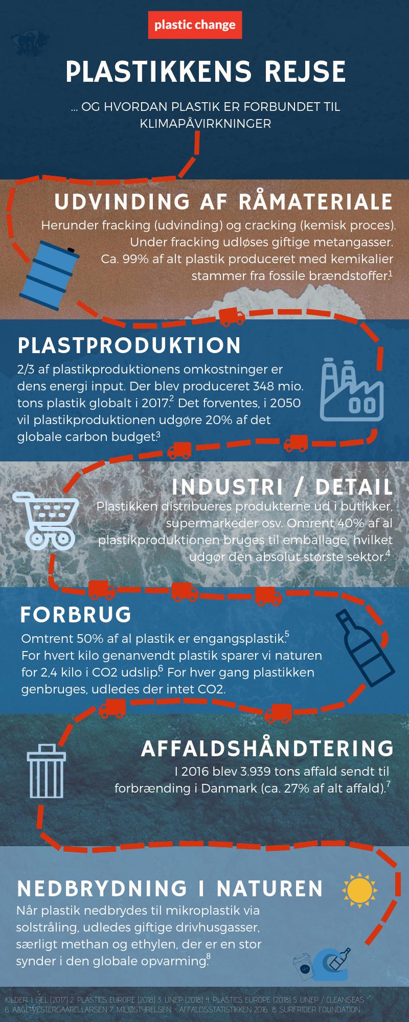 e655f904c95 Plastik og Klima - Plastic Change : Plastic Change