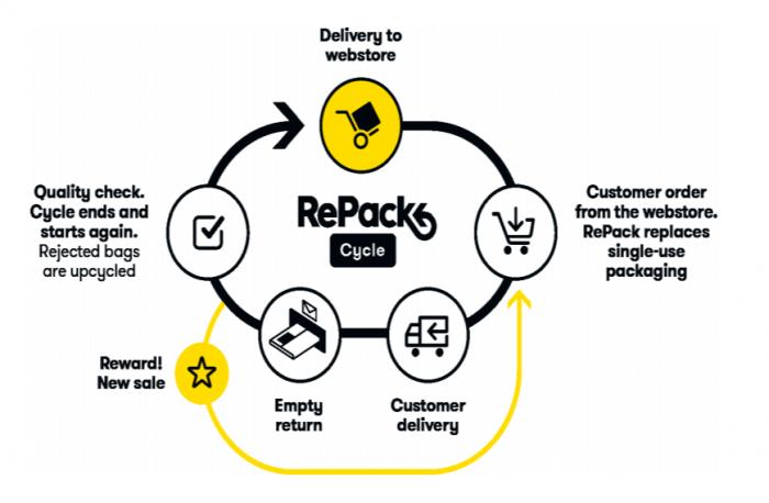 Repack - plastic change