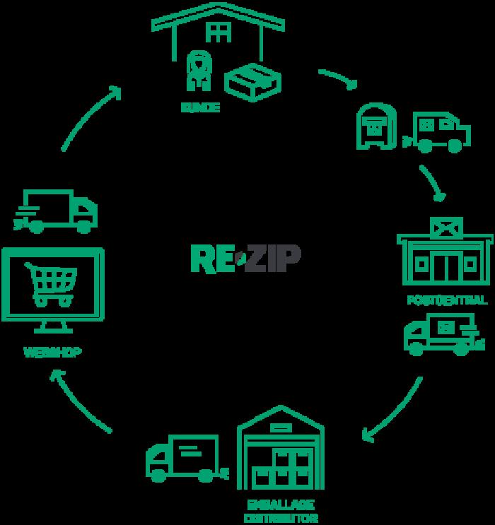 RE-ZIPs cirkulære system for e-handelsemballage