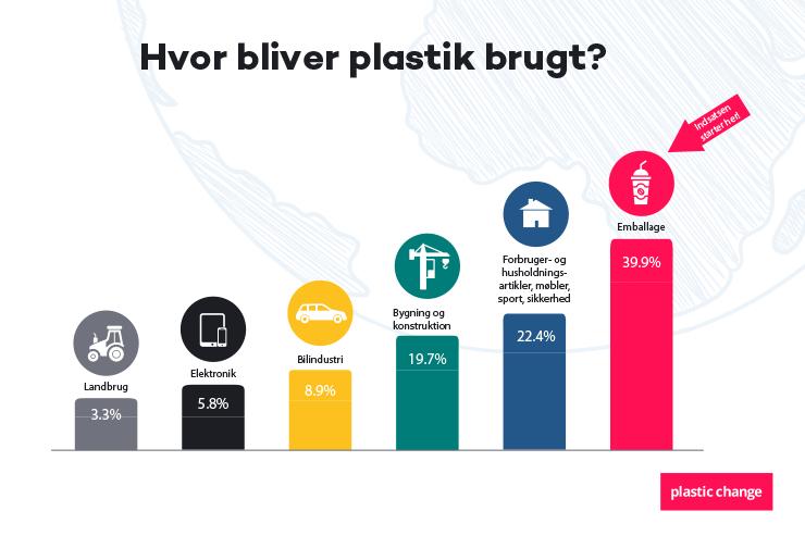 Hvor plastik bliver brugt